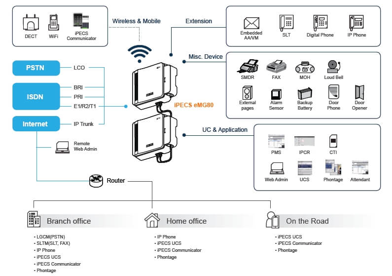 iPecs eMG80 phone system Features